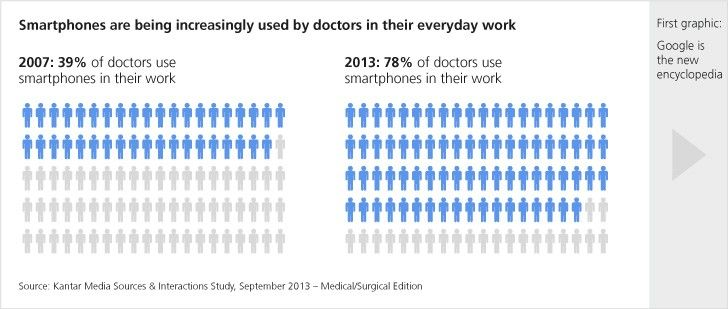 Smartphones are being increasingly used by doctors in their everyday work