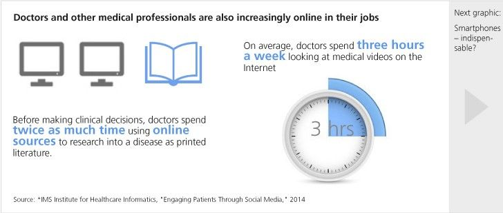 Doctors and other medical professionals are also increasingly online in their jobs