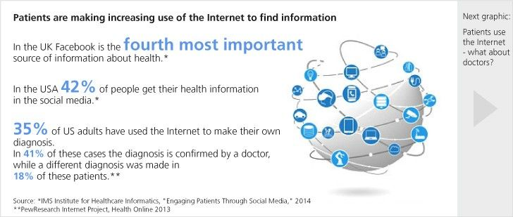 Patients are making increasing use of the internet to find information