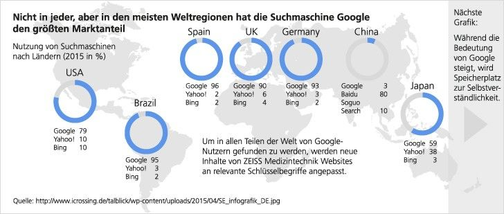 Market share of the Google search engine